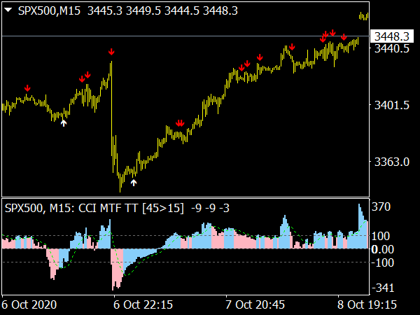 CCI Template MTF Indicator for MT4