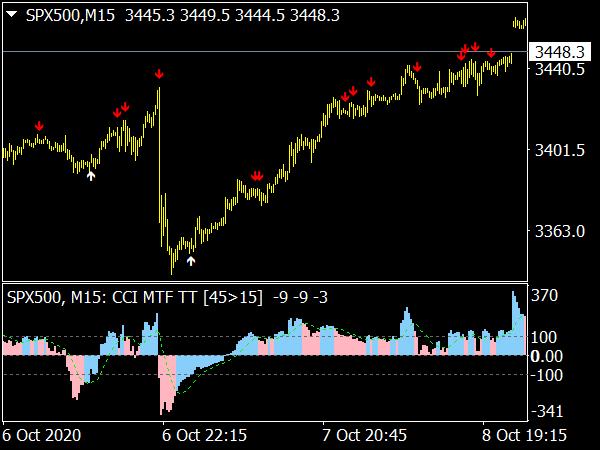 CCI System MTF Indicator