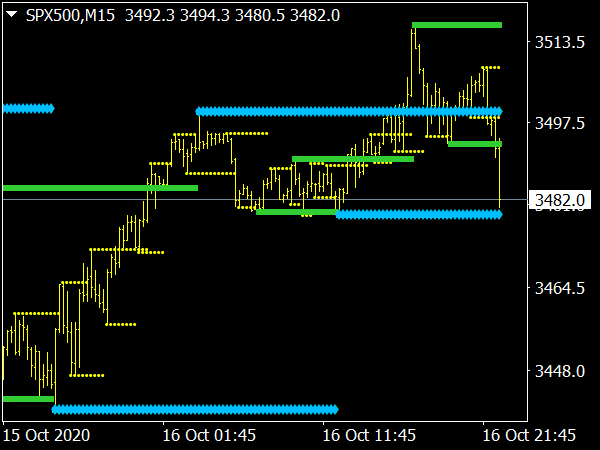 KG Support and Resistance Indicator