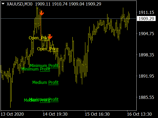 Diamond Price Action Signals Indicator for MT4