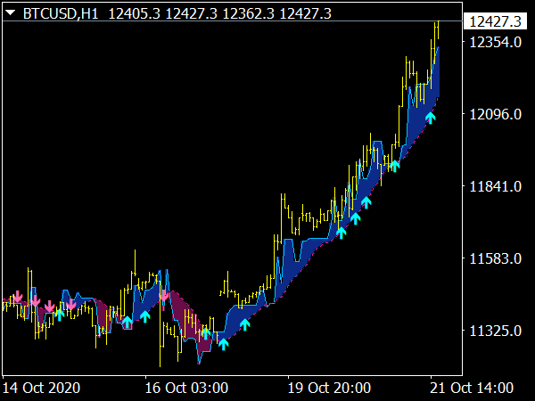 CARMA Buy Sell Trading Indicator for MT4