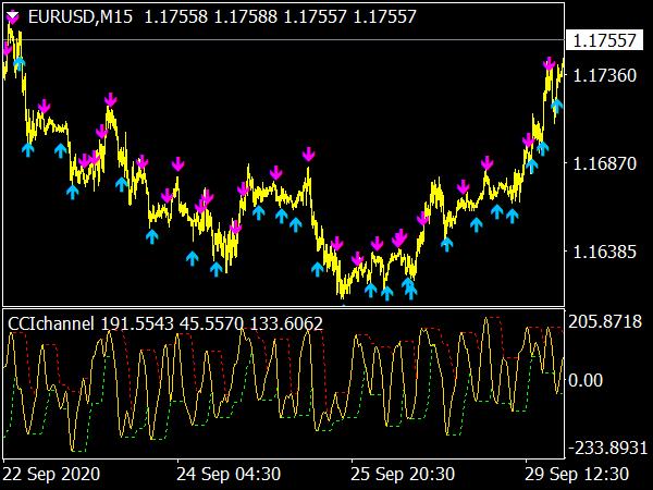 CCI Channel Indicator