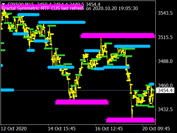 Fractal Symmetric MTF Indicator