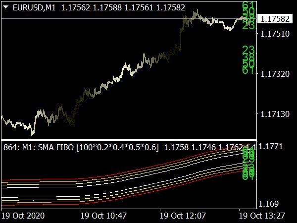 MA Channels FIBO MTF Indicator for MT4