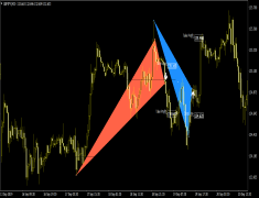 Triangle Chart Pattern Breakout System