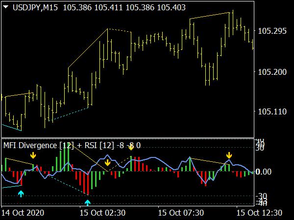 MFI RSI Divergence Indicator