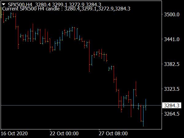 Custom Candles MTF Indicator