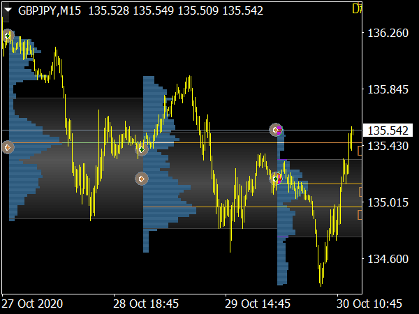 Market Profile Forex Indicator for MetaTrader 4