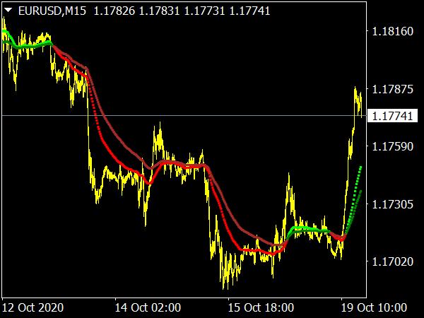 PBF 2EMA Color Indicator for MT4