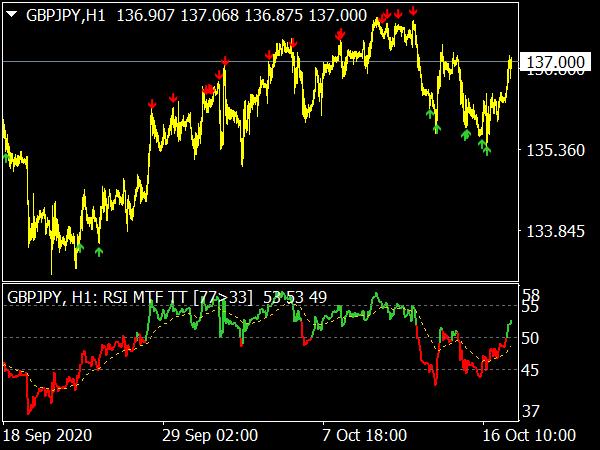 RSI System MTF Indicator
