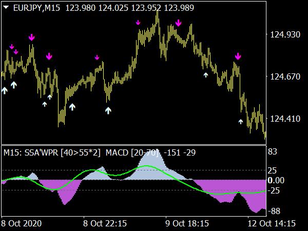 SSA of WPR MACD MTF Indicator
