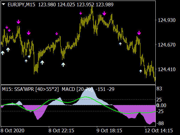 SSA of WPR MACD MTF Indicator