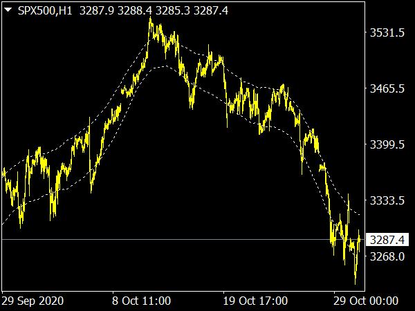 TMA Channel Indicator