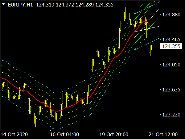 Trend Levels VRD Indicator for MT4