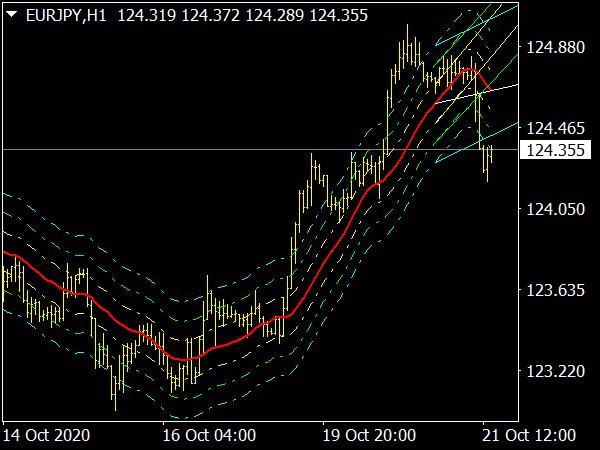 Trend Levels VRD Indicator