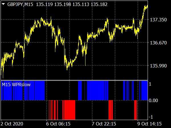 WPR Slow MTF Indicator