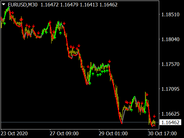 Precision Trend Alerts on Moving Averages for MetaTrader 4
