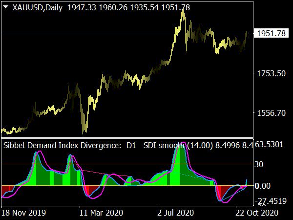 Sibbet Demand Index Divergence for MetaTrader 4