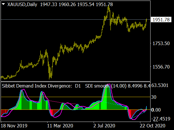 Sibbet Demand Index Divergence