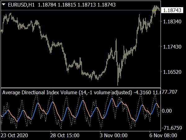 Average Directional Index Volume for MetaTrader4 Forex Trading