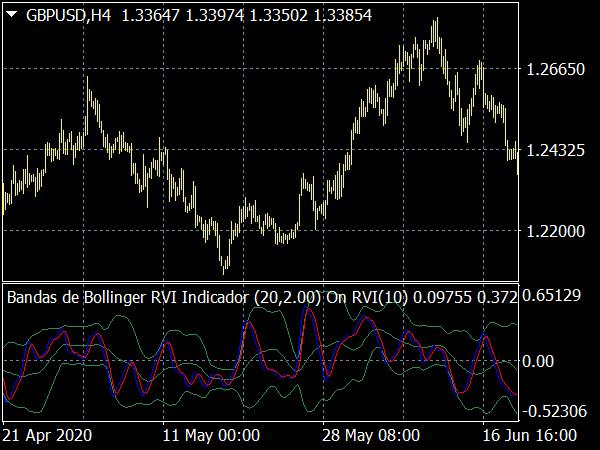 Bandas de Bollinger RVI Indicador for MetaTrader 4 Forex Trading