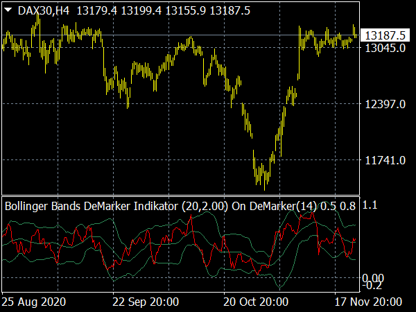 Bollinger Bands DeMarker Indikator for MT4 Forex Trading