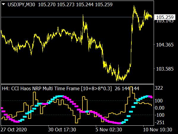 CCI Haos NRP Multi Time Frame