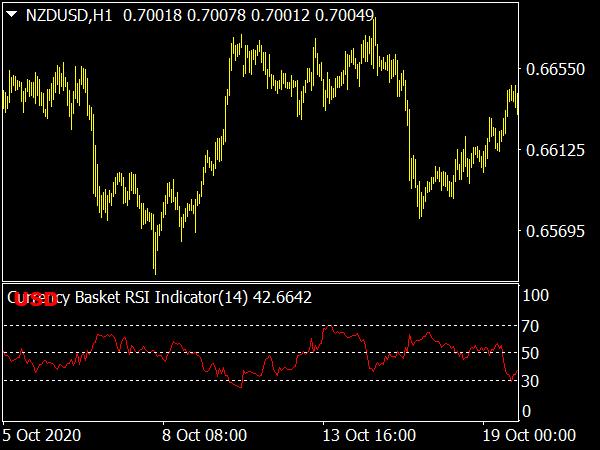 Currency Basket RSI Indicator for MetaTrader 4 Forex Trading