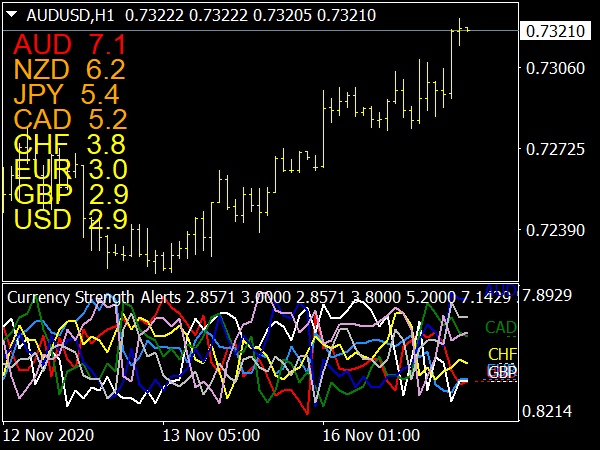 Currency Strength Alerts Indicator for MT4 Forex Trading