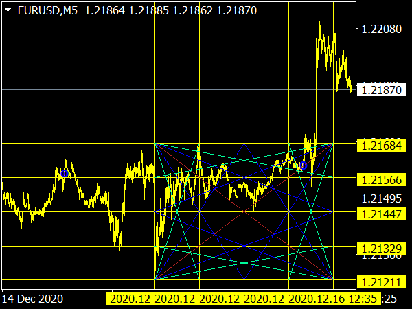 Forex Breakout Levels Indicator for MT4 Trading