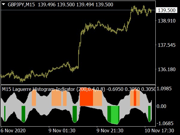 Laguerre Histogram Indicator for MetaTrader 4