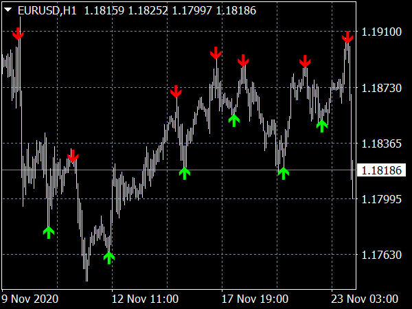 Lion Arrow Super Arrow Indicator for MT4 Binary Options Trading
