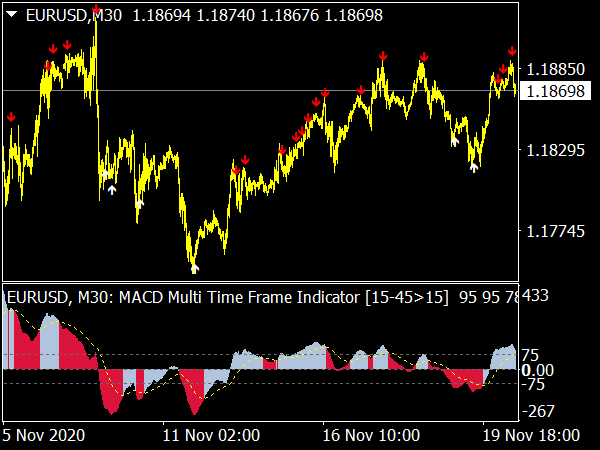 MACD Multi Time Frame Indicador for MT4 Forex Trading