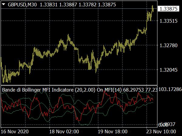 Bande di Bollinger MFI Indicatore