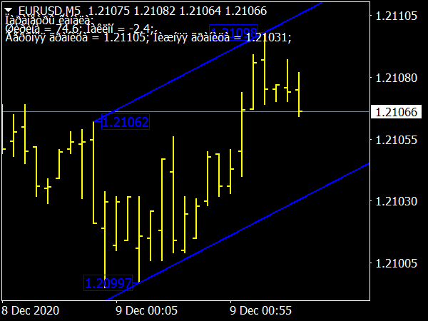 High Low Channel Indicator