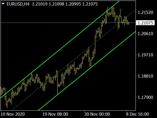 NB SHI Channel Indicator