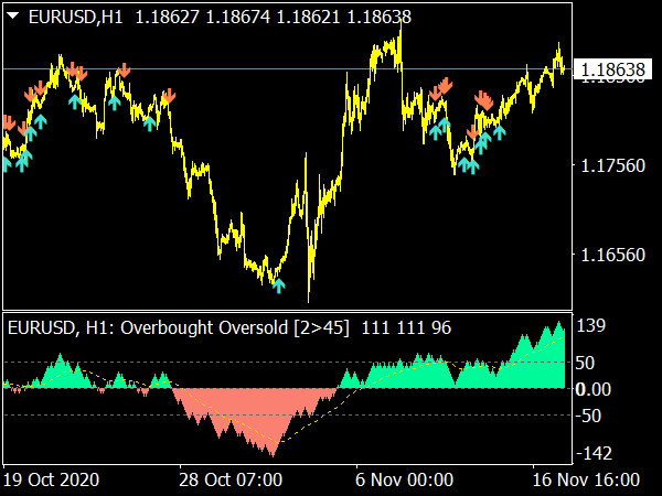 Overbought Oversold Indicator for MT4 Forex Trading