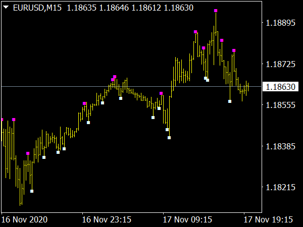 Price Action MTF Alert Indicator for MetaTrader 4 Forex Trading