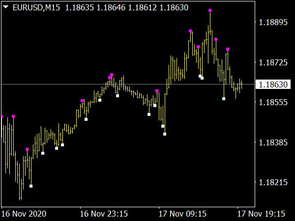 Price Action MTF Alert Indicator
