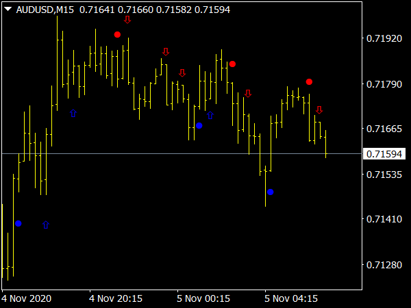 Price Channel Signal Alerts Indicator