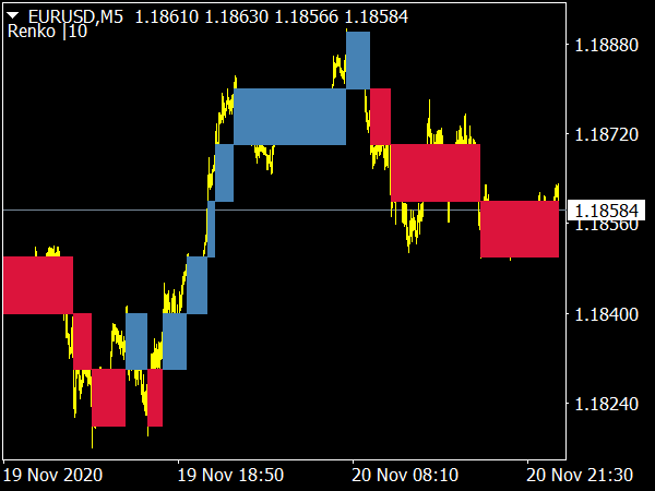 Renko Boxes Chart Indicator
