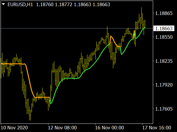 Step One More Average MTF Indicator for MetaTrader 4 Forex Trading