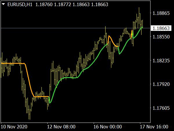 Step One More Average MTF Indicator