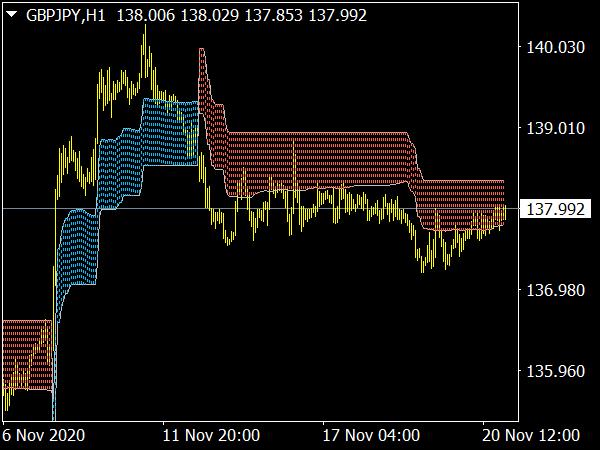 Supply & Demand Indicator