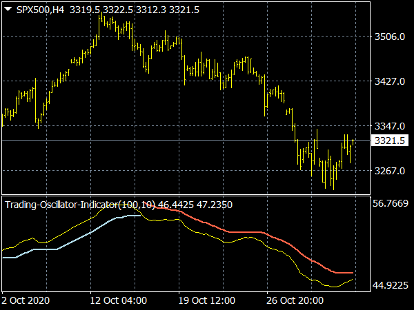 Trading Oscillator Indicator for MT4