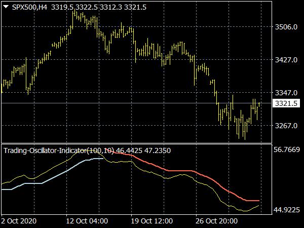 Trading Oscillator Indicator