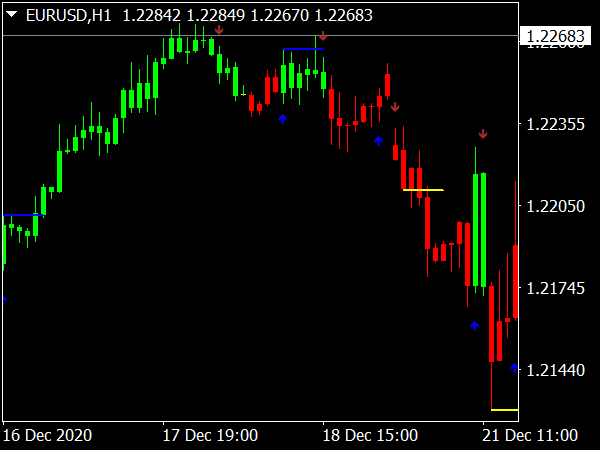 Trend Change Indicator for MT4 Forex Trading