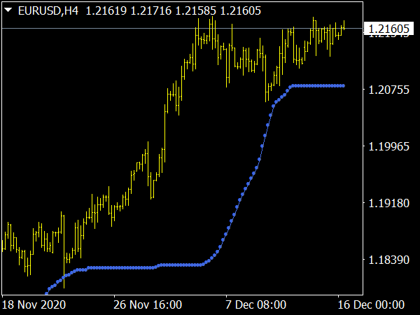 Trend Confirmation Indicator for MT4 Forex Trading