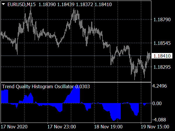Trend Quality Histogram Oscillator for MetaTrader 4 Forex Trading