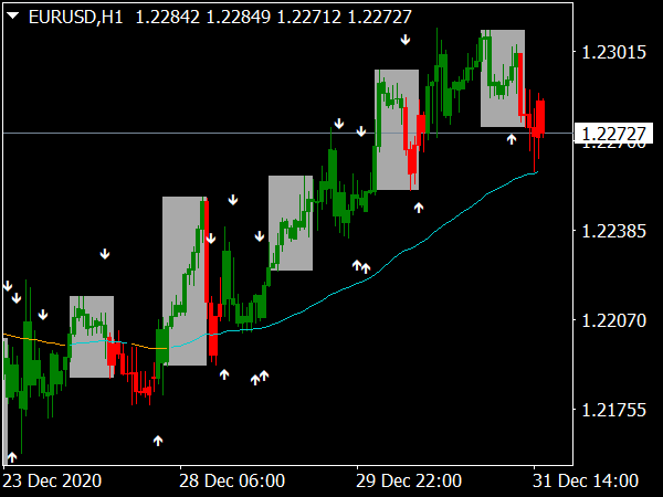 Trend Reversal Indicator for MT4 Forex Trading